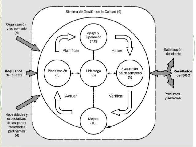 Image result for scg iso 9001:2015 enfoque procesos