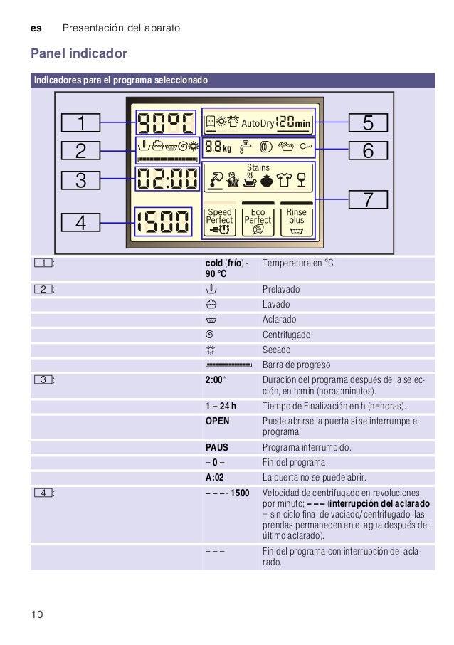 es Presentación del aparato 10 Panel indicador Indicadores para el programa seleccionado (: cold (frío) - 90 °C Temperatur...