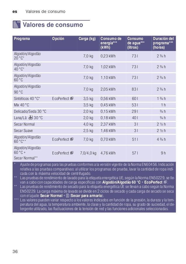 es Valores de consumo 36 [ Valores de consumo Valoresdeconsumo Programa Opción Carga (kg) Consumo de energía*** (kWh) Cons...
