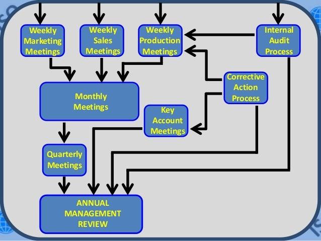 process flow diagram iso 9001 wiring diagram online PPAP Flow Diagram Samples process flow diagram iso 9001 wiring diagram control process flow chart process flow diagram iso 9001
