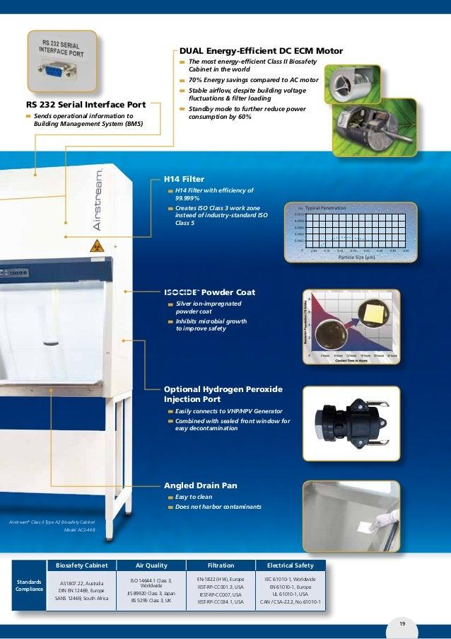 Esco Biosafety Cabinet Class 2 Manual Www