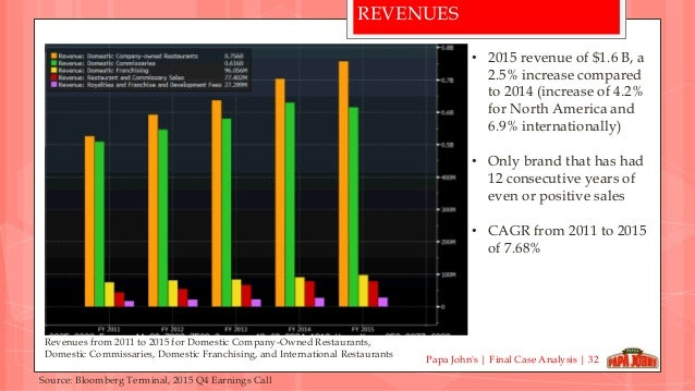 papa johns case analysis Category: business case study analysis title: papa john's strategic initiatives.
