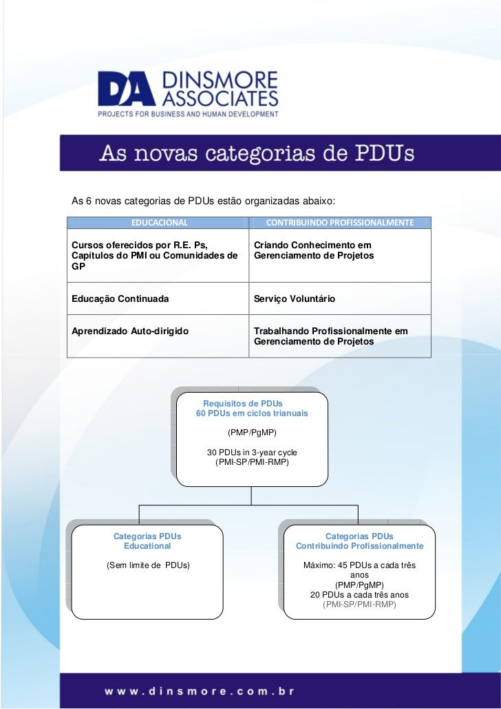 As 6 novas categorias de PDUs estão organizadas abaixo:            EDUCACIONAL                        CONTRIBUINDO PROFISS...