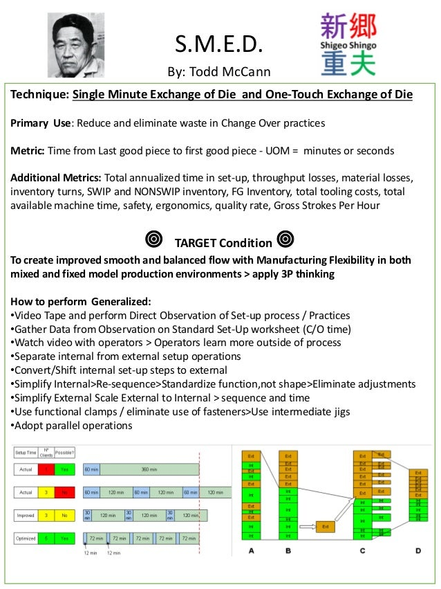 Technique: Single Minute Exchange of Die and One-Touch Exchange of Die Primary Use: Reduce and eliminate waste in Change O...
