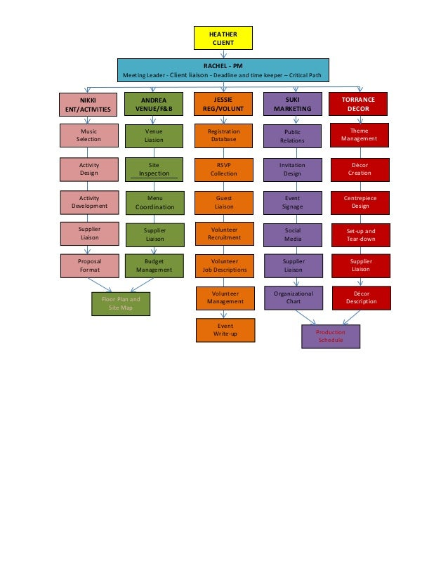 Organizational Chart Sample  Vancouver Board Of Trade