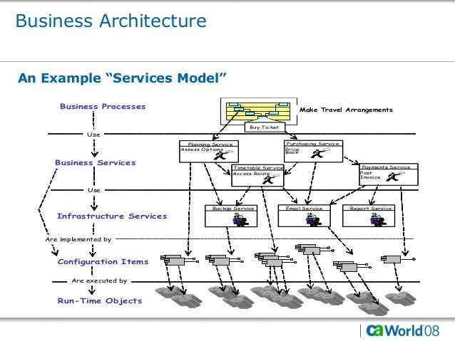 Itil v3 and the unified service model for Anarchitecture definition