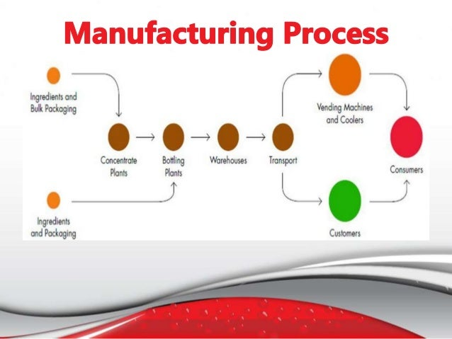 Understanding operations management