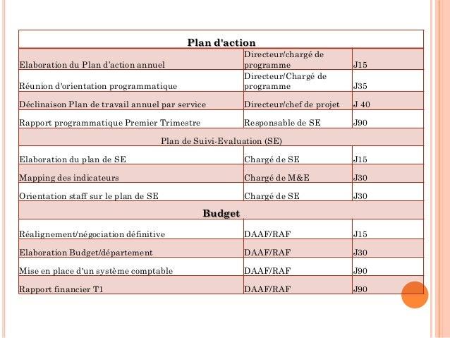 90 days projet for Projet de plan