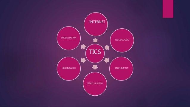 TICS TECNOLOGÍAS APRENDIZAJE VIDEOS JUEGOS CIBERSPACIO SOCIALIZACION INTERNET