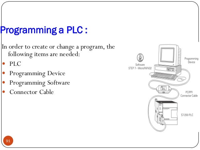 Programming a PLC : In order to create or change a program, the following items are needed:  PLC  Programming Device  P...