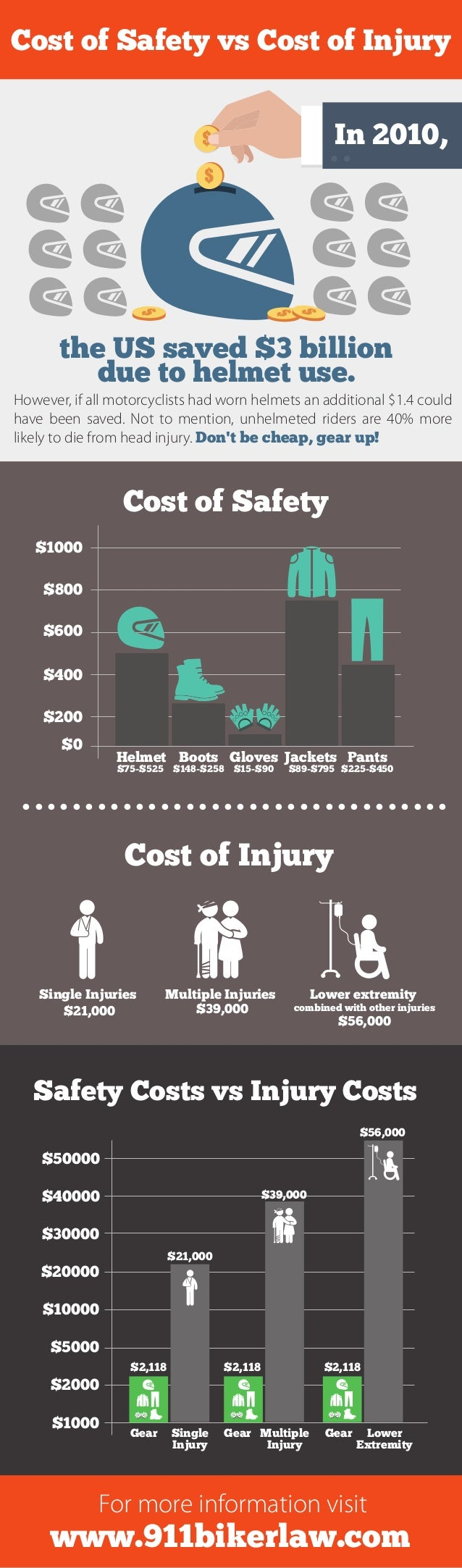www.911bikerlaw.com For more information visit However, if all motorcyclists had worn helmets an additional $1.4 could hav...