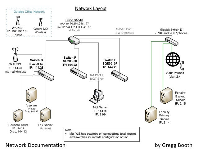 server layout diagram wiring diagram rh gregmadison co Client Server Network Diagram Server Visio Wiring-Diagram