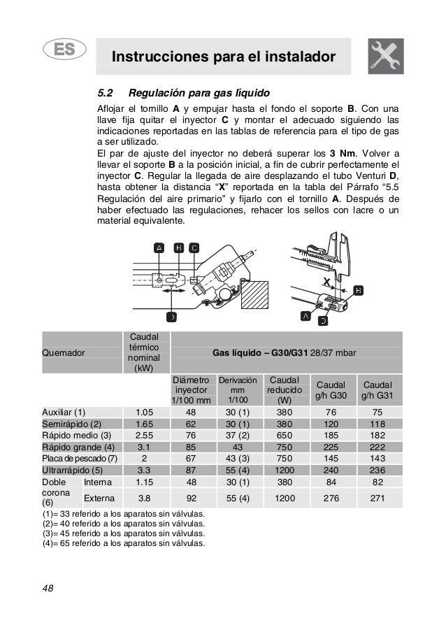 Instrucciones para el instalador 48 5.2 Regulación para gas líquido Aflojar el tornillo A y empujar hasta el fondo el sopo...