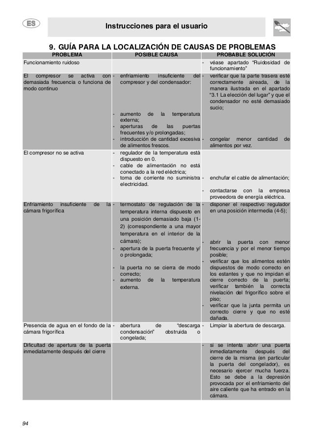 Instrucciones para el usuario 94 9. GUÍA PARA LA LOCALIZACIÓN DE CAUSAS DE PROBLEMAS PROBLEMA POSIBLE CAUSA PROBABLE SOLUC...