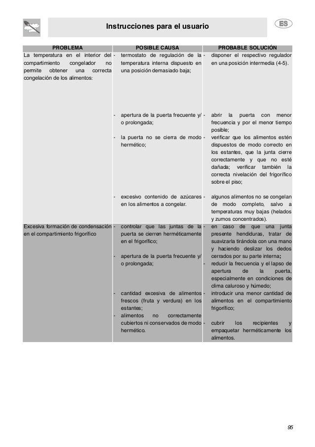 Instrucciones para el usuario 95 PROBLEMA POSIBLE CAUSA PROBABLE SOLUCIÓN La temperatura en el interior del compartimiento...