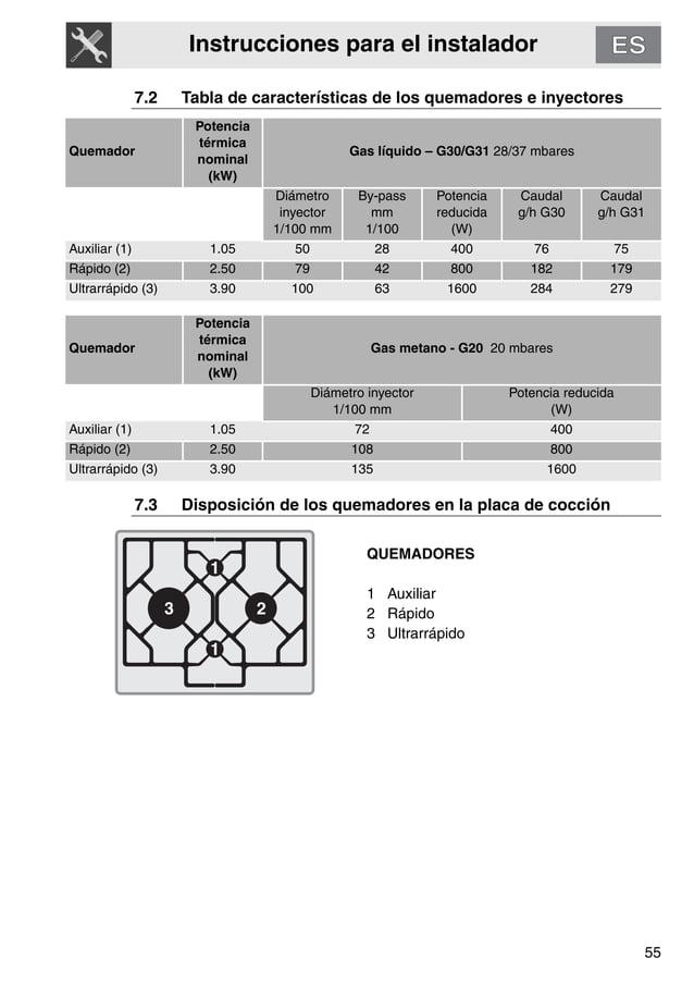Instrucciones para el instalador 55 7.2 Tabla de características de los quemadores e inyectores Quemador Potencia térmica ...