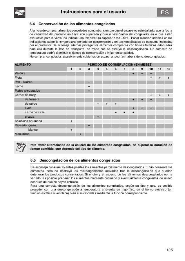 125 Instrucciones para el usuario 6.4 Conservación de los alimentos congelados A la hora de comprar alimentos congelados c...