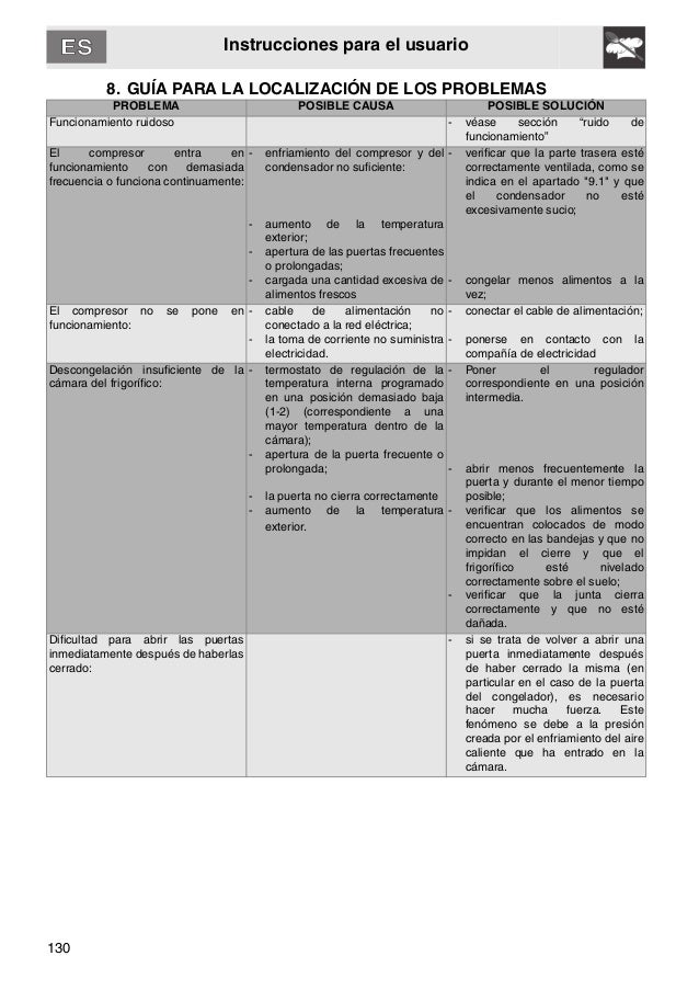130 Instrucciones para el usuario 8. GUÍA PARA LA LOCALIZACIÓN DE LOS PROBLEMAS PROBLEMA POSIBLE CAUSA POSIBLE SOLUCIÓN Fu...