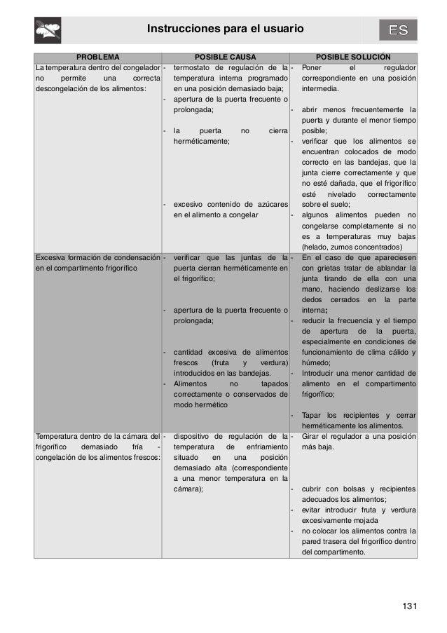 131 Instrucciones para el usuario PROBLEMA POSIBLE CAUSA POSIBLE SOLUCIÓN La temperatura dentro del congelador no permite ...