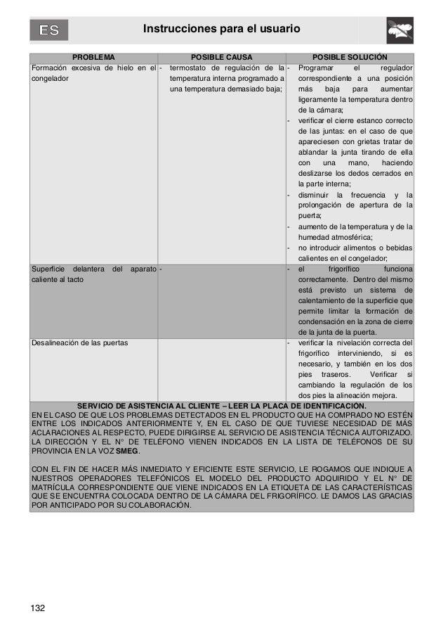 132 Instrucciones para el usuario PROBLEMA POSIBLE CAUSA POSIBLE SOLUCIÓN Formación excesiva de hielo en el congelador - t...