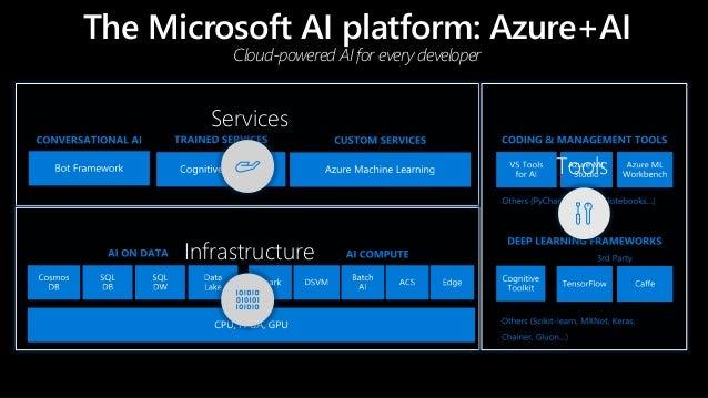 Big Data LDN 2017: Improving Customer Experience with an AI Bot Slide 2