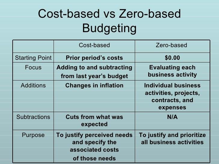 Zero cost budgeting boxberry аэропорт