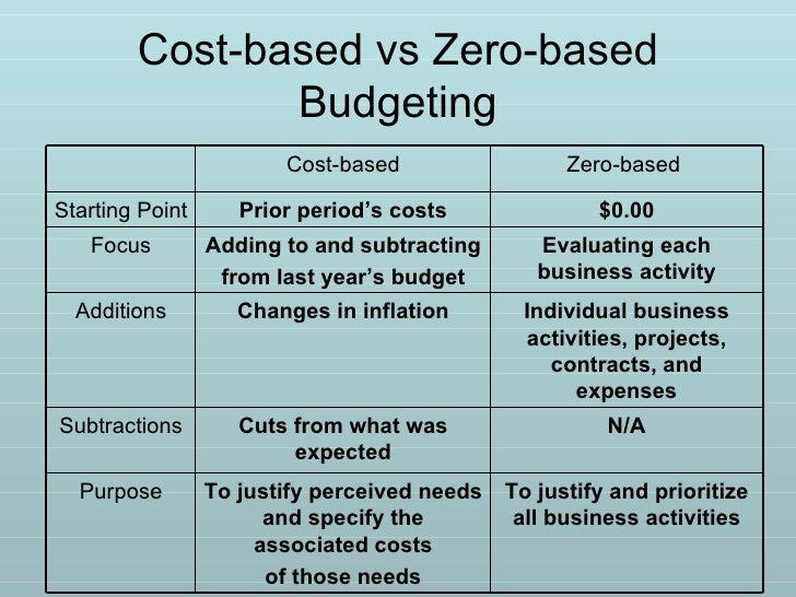 advantages and disadvantages of activity based budgeting This year's budget is based on last year's budget and/or activity with extra  the  advantages and disadvantages of 1) incremental budgeting, 11) zero based.