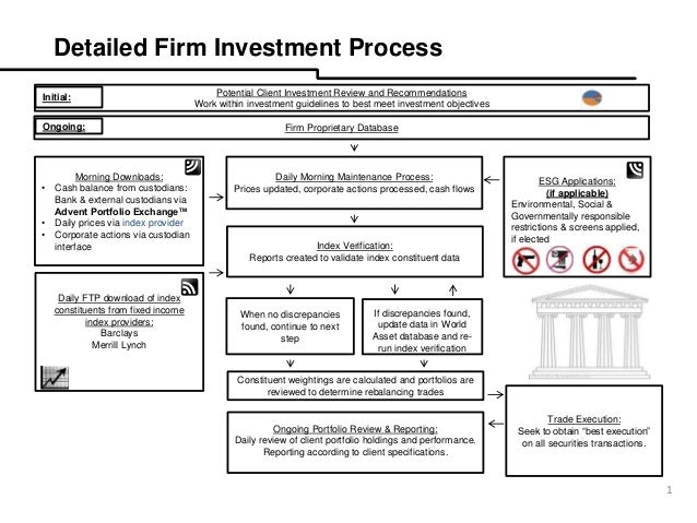 Enhanced Passive Strategies Flow Chart Jim Rowe
