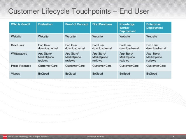 a f customer relationship The customer relationship management (ie, crm) is a one-stop solution for businesses of all sizes to manage the customer and business activities.