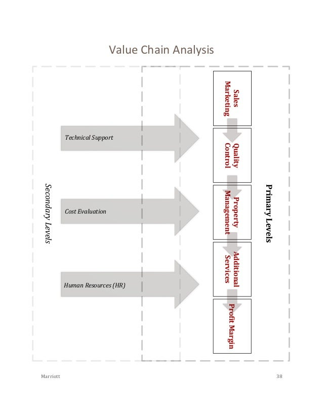 marriott international vrio analysis and value chain Marriott international vrio analysis and value chain distinctive competenciesthe vrio analysis is helpful in determining if a resource or capability leads tocompetitive advantage (m.