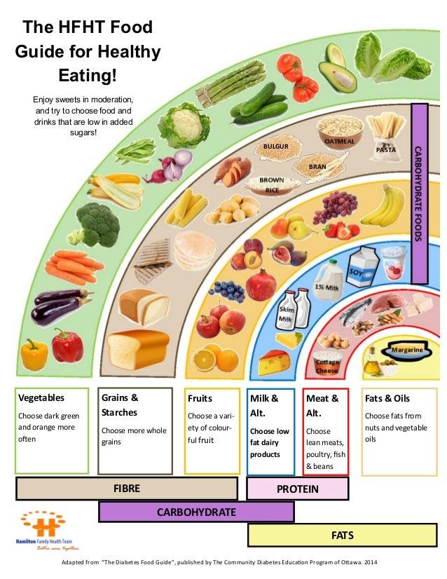 Eating Food App