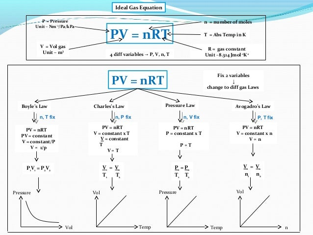 Ib Chemistry Ideal Gas Equation Kinetic Theory And Rmm Determination