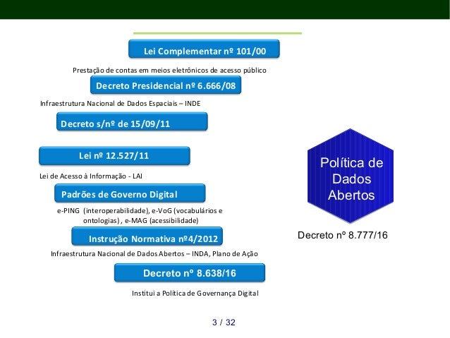 Oficina: Dados Abertos, Ciência Aberta - Política de Dados Abertos Slide 3