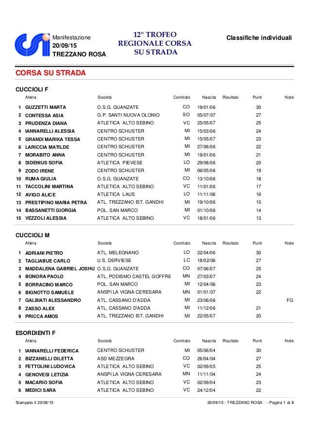 Manifestazione 20/09/15 TREZZANO ROSA Classifiche individuali12° TROFEO REGIONALE CORSA SU STRADA CORSA SU STRADA CUCCIOLI...