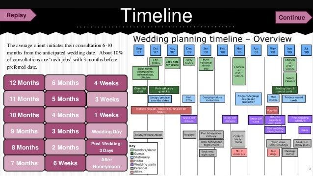 Wedding Planning Timeline 12 Months
