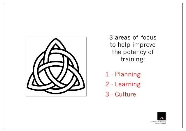 Philosophy of trainingRev2015 Slide 3