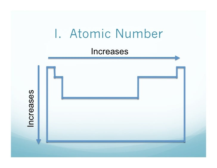 What are the periodic trends i atomic number increases increases urtaz Images