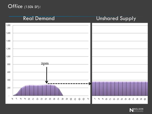 - 200 400 600 800 1,000 1,200 1,400 1,600 1,800  Restaurant (150k SF): Real Demand  12pm  Unshared Supply