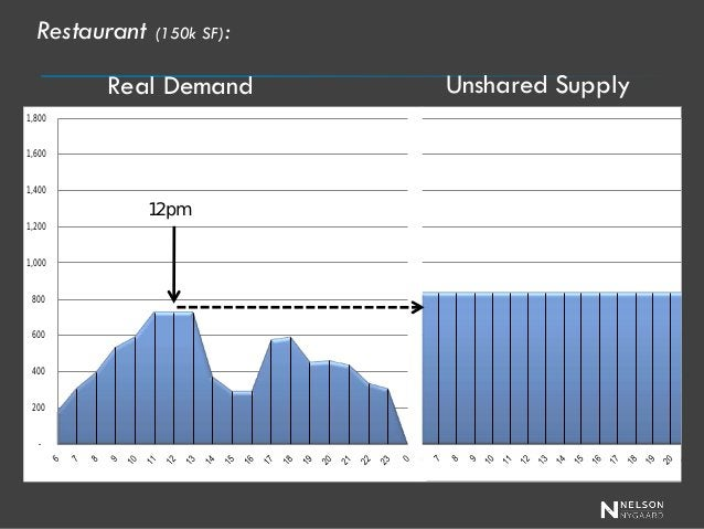 - 200 400 600 800 1,000 1,200 1,400 1,600 1,800  Residential (150k SF/1000 units): Real Demand  2 am  Unshared Supply