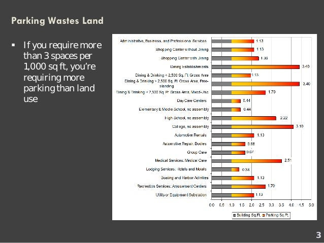 Parking Wastes Land    If you require more than 3 spaces per 1,000 sq ft, you're requiring more parking than land use  3