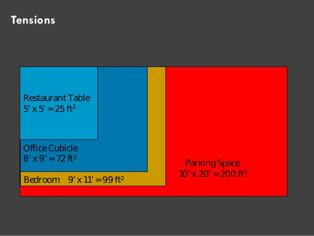 Parking Space  10' x 20' = 200 ft2  Bedroom 9' x 11' = 99 ft2  Office Cubicle  8' x 9' = 72 ft2  Restaurant Table  5' x 5'...
