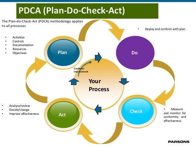 Qms Audit Process June 2015