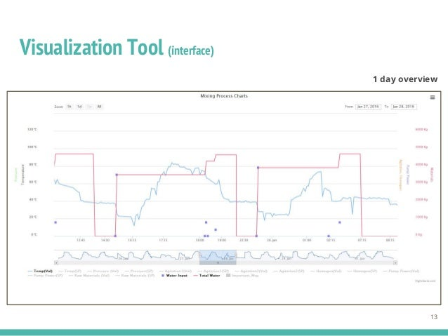 Visualization Tool (interface) 13 1 day overview