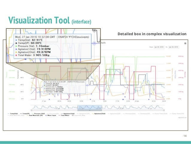 Visualization Tool (interface) 14 Detailed box in complex visualization