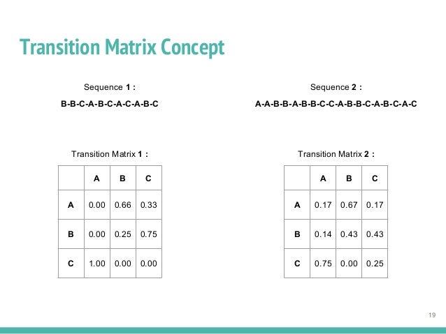 Transition Matrix Concept 19 Sequence 1 : B-B-C-A-B-C-A-C-A-B-C Sequence 2 : A-A-B-B-A-B-B-C-C-A-B-B-C-A-B-C-A-C A B C A 0...