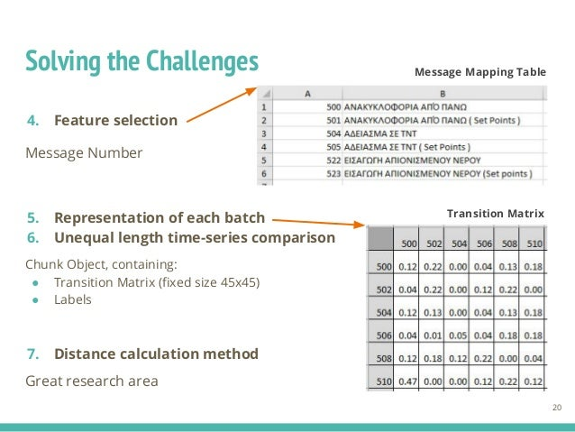 Solving the Challenges 4. Feature selection Message Number 5. Representation of each batch 6. Unequal length time-series c...