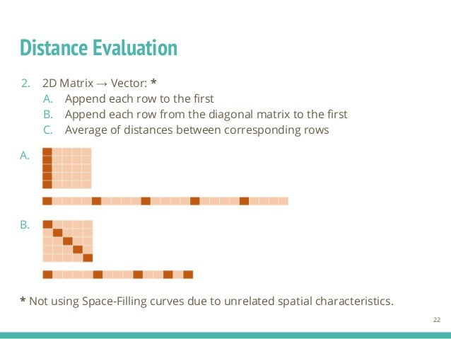 Distance Evaluation 2. 2D Matrix → Vector: * A. Append each row to the first B. Append each row from the diagonal matrix t...