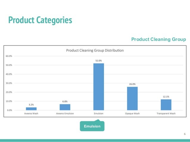 Product Categories 6 Emulsion Product Cleaning Group