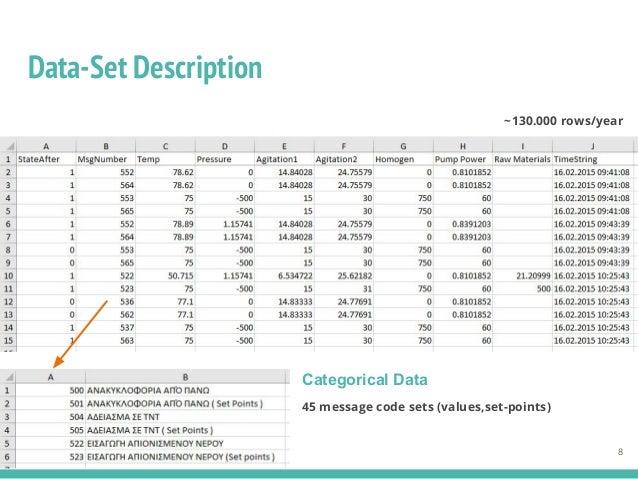 Data-Set Description ~130.000 rows/year 45 message code sets (values,set-points) 8 Categorical Data