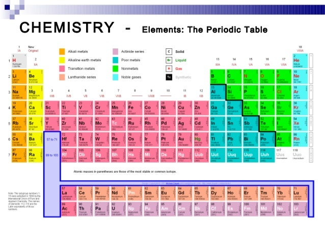 92 chemistry chemistry elements the periodic table urtaz Choice Image